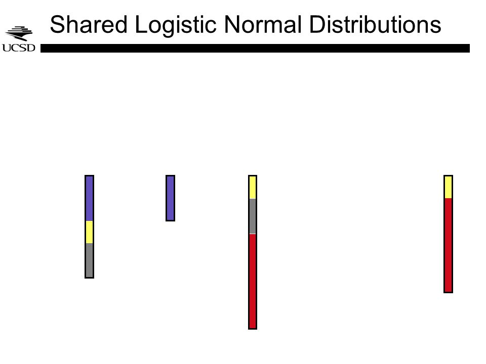 Shared Logistic Normal Distributions
