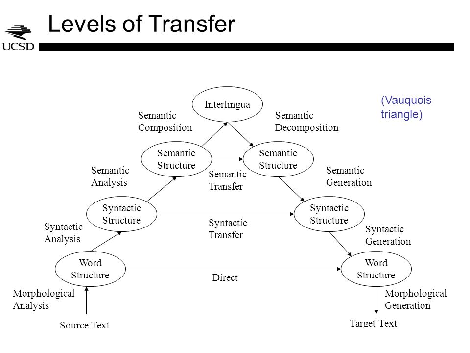 Levels of Transfer Interlingua Semantic Structure Semantic Structure Syntactic Structure Syntactic Structure Word Structure Word Structure Source Text Target Text Semantic Composition Semantic Decomposition Semantic Analysis Semantic Generation Syntactic Analysis Syntactic Generation Morphological Analysis Morphological Generation Semantic Transfer Syntactic Transfer Direct (Vauquois triangle)