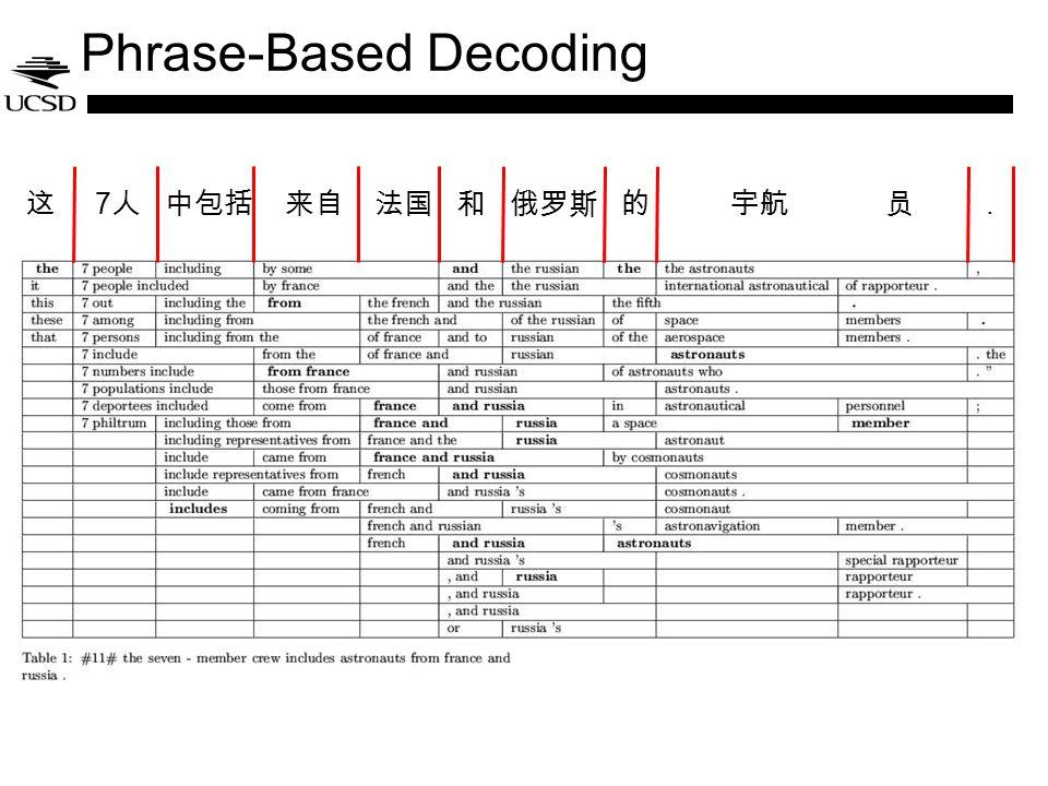 Phrase-Based Decoding 7.