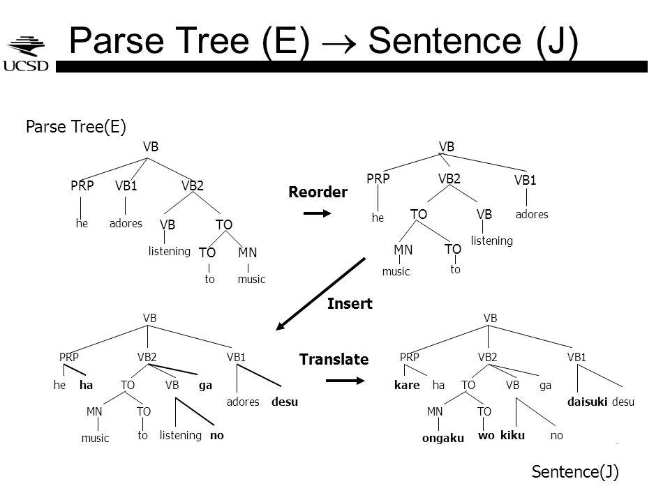 Parse Tree (E) Sentence (J).