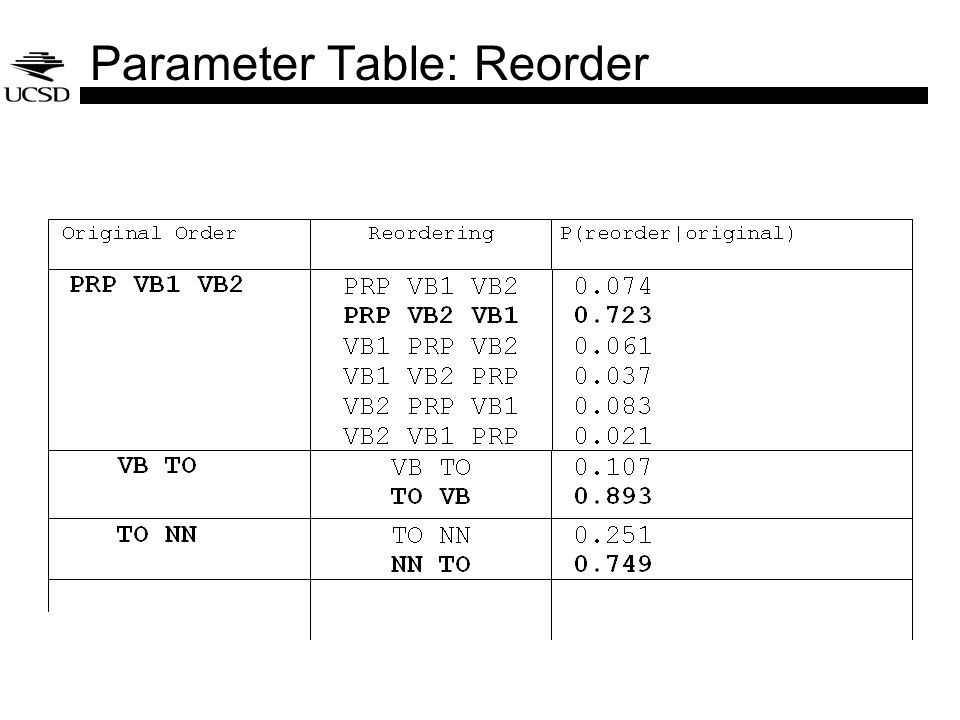 Parameter Table: Reorder