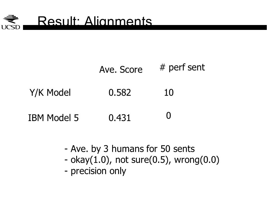 Result: Alignments Y/K Model IBM Model 5 Ave. Score # perf sent 0.58210 0.431 0 - Ave. by 3 humans for 50 sents - okay(1.0), not sure(0.5), wrong(0.0)