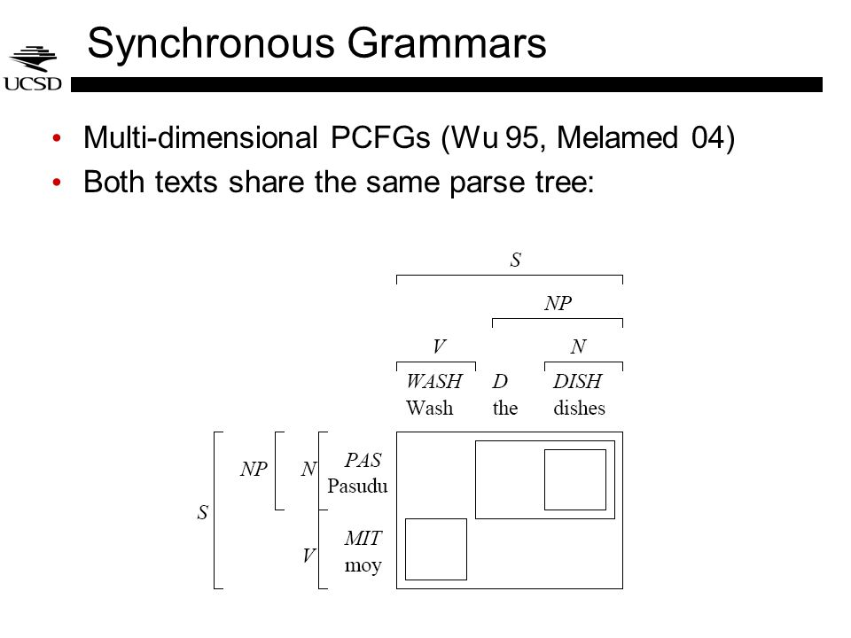 Synchronous Grammars Multi-dimensional PCFGs (Wu 95, Melamed 04) Both texts share the same parse tree: