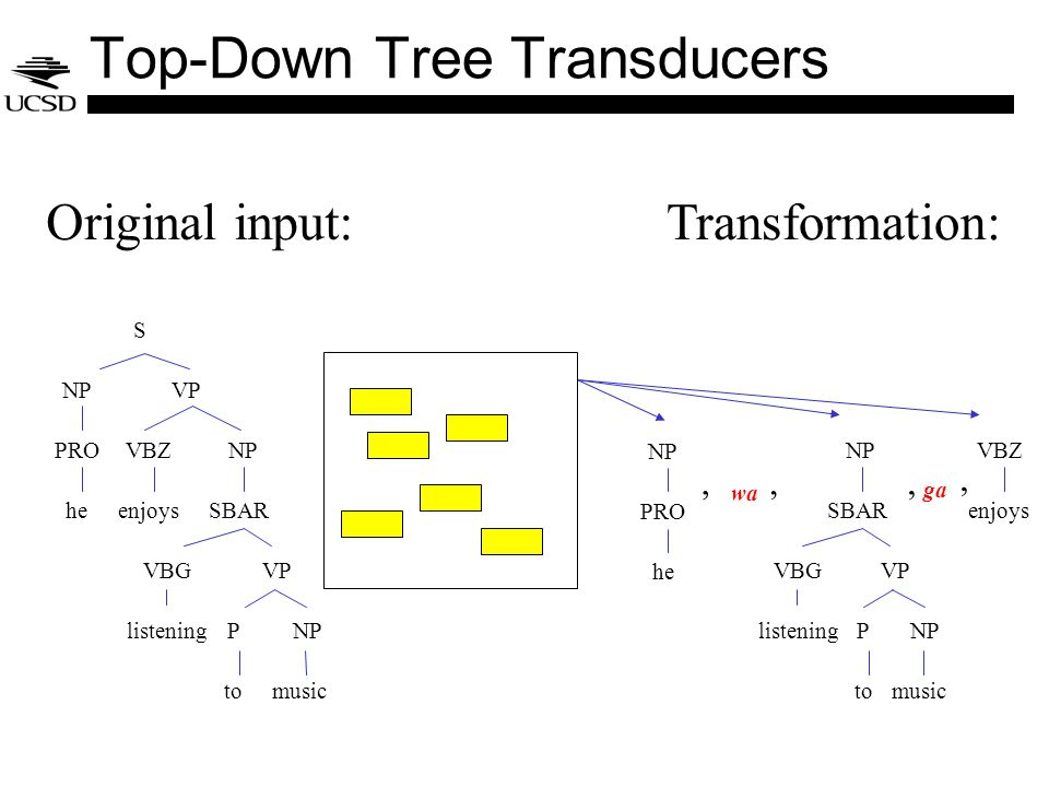 S NPVP PRO he VBZ enjoys NP VBG listening VP P to NP SBAR music Original input:Transformation: NP PRO he VBZ enjoys NP VBG listening VP P to NP SBAR music,, Top-Down Tree Transducers, wa, ga