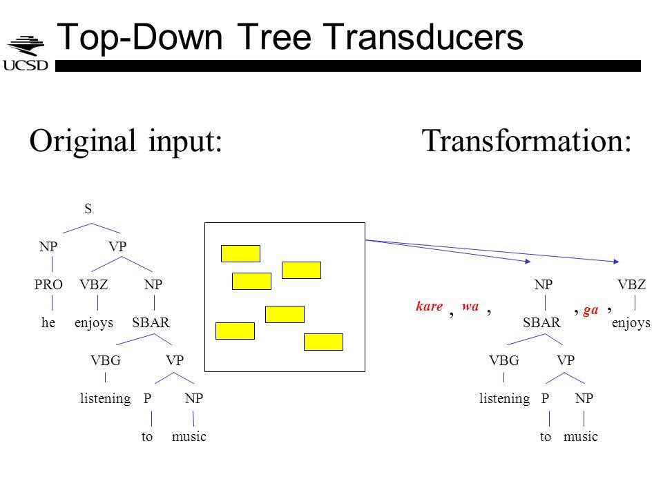 S NPVP PRO he VBZ enjoys NP VBG listening VP P to NP SBAR music Original input:Transformation: VBZ enjoys NP VBG listening VP P to NP SBAR music, karewa, Top-Down Tree Transducers,, ga