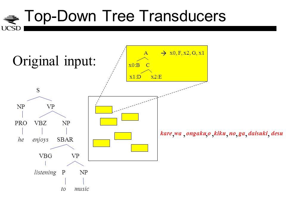 S NPVP PRO he VBZ enjoys NP VBG listening VP P to NP SBAR music karekikuongakuowadaisukidesugano Original input:,,,,,,,, Top-Down Tree Transducers A x0:BC x0, F, x2, G, x1 x1:Dx2:E