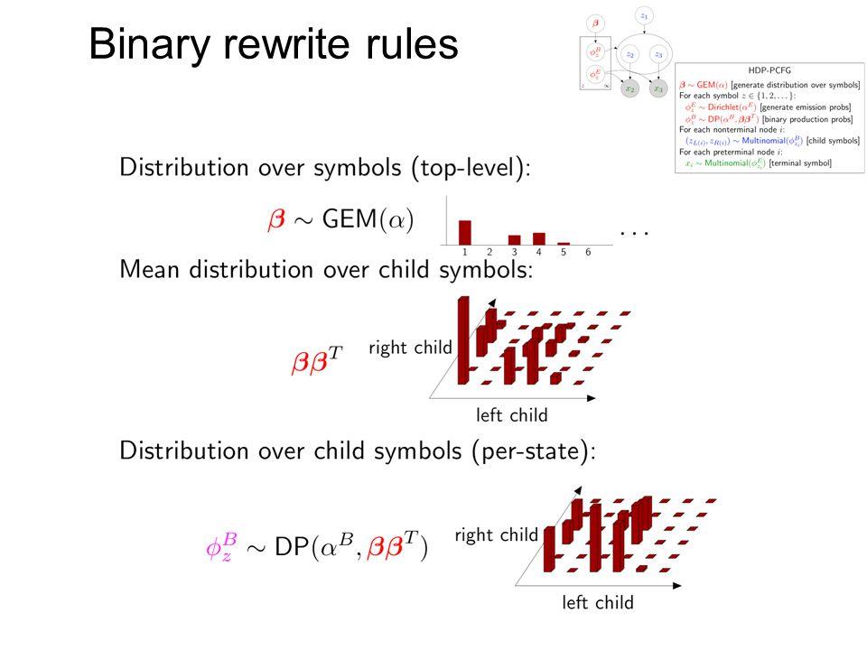 Binary rewrite rules