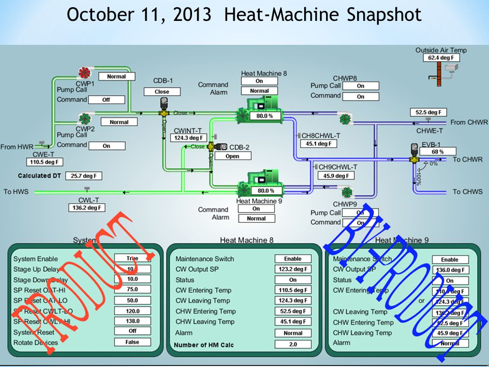 October 11, 2013 Heat-Machine Snapshot