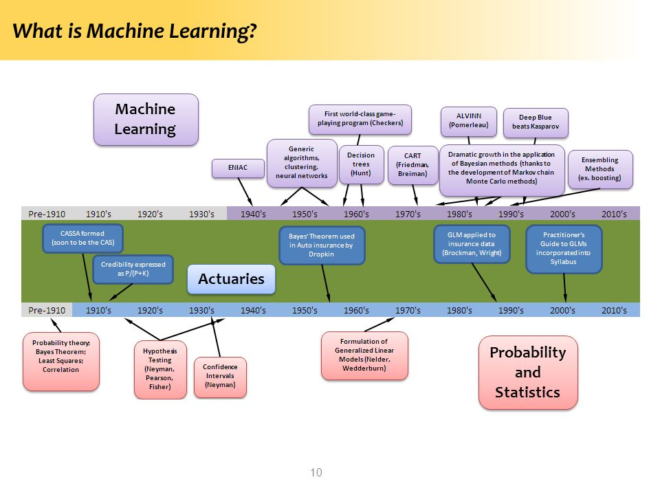 What is Machine Learning? 10 Machine Learning Probability and Statistics Actuaries