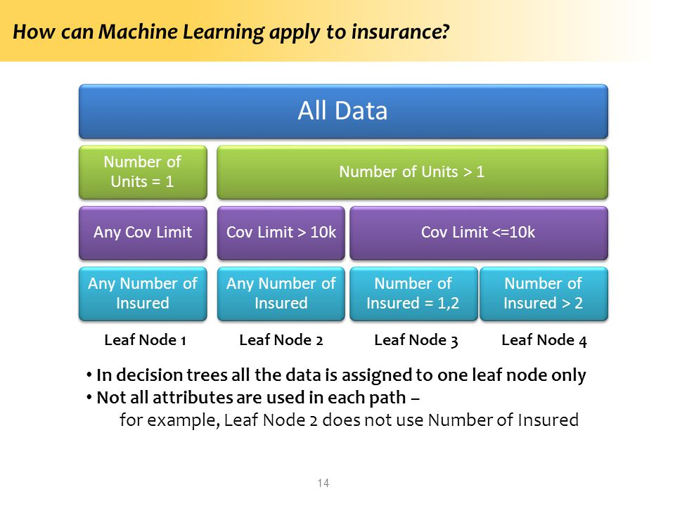 How can Machine Learning apply to insurance? 14 All Data Number of Units = 1 Any Cov Limit Any Number of Insured Number of Units > 1Cov Limit > 10k An