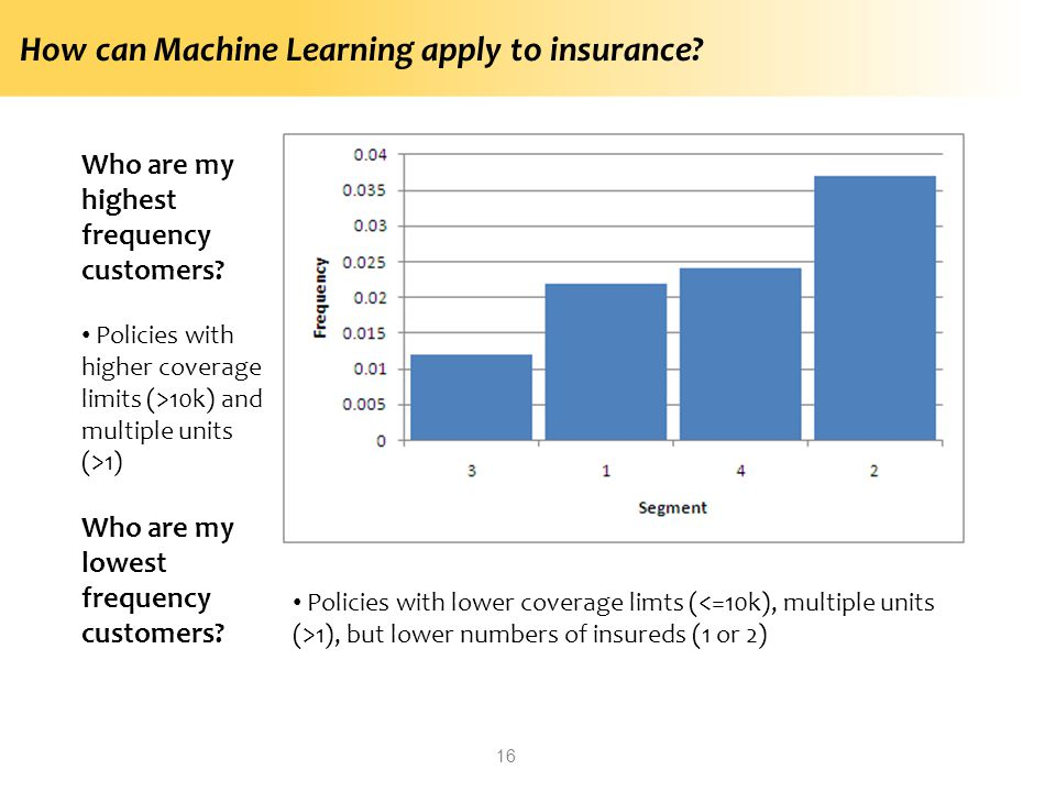 How can Machine Learning apply to insurance? 16 Who are my highest frequency customers? Policies with higher coverage limits (>10k) and multiple units