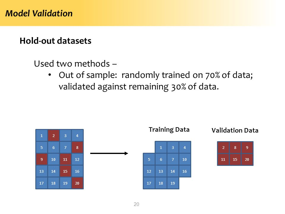 Model Validation Hold-out datasets Used two methods – Out of sample: randomly trained on 70% of data; validated against remaining 30% of data. 20 1234