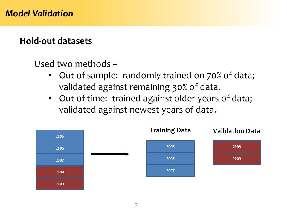 Model Validation Hold-out datasets Used two methods – Out of sample: randomly trained on 70% of data; validated against remaining 30% of data. Out of