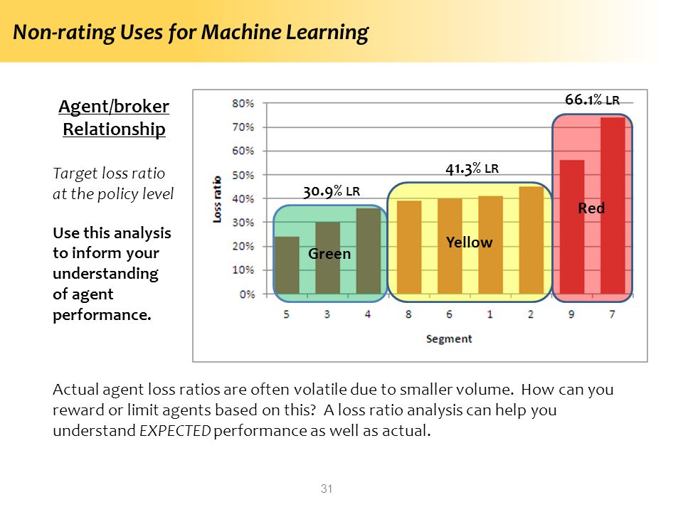 Non-rating Uses for Machine Learning 31 Agent/broker Relationship Target loss ratio at the policy level Use this analysis to inform your understanding of agent performance.