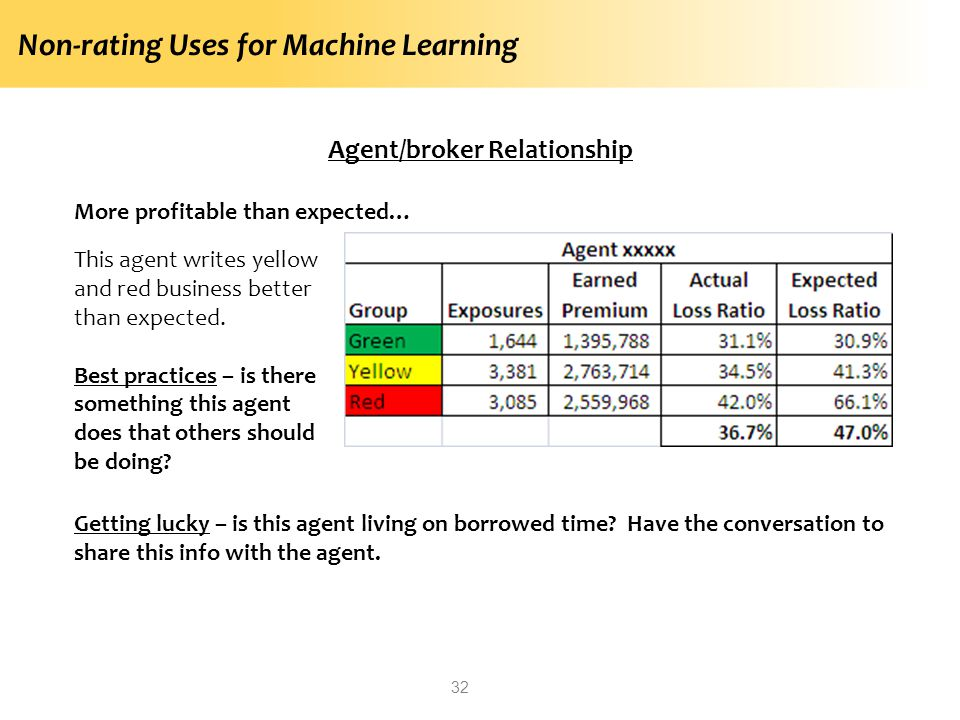 Non-rating Uses for Machine Learning 32 Agent/broker Relationship More profitable than expected… This agent writes yellow and red business better than