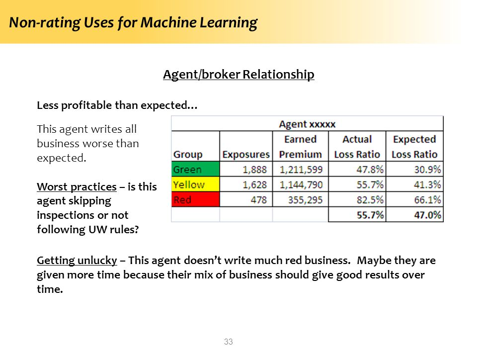Non-rating Uses for Machine Learning 33 Agent/broker Relationship Less profitable than expected… This agent writes all business worse than expected.