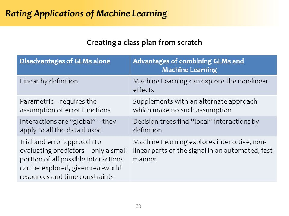 Rating Applications of Machine Learning 33 Creating a class plan from scratch Disadvantages of GLMs aloneAdvantages of combining GLMs and Machine Learning Linear by definitionMachine Learning can explore the non-linear effects Parametric – requires the assumption of error functions Supplements with an alternate approach which make no such assumption Interactions are global – they apply to all the data if used Decision trees find local interactions by definition Trial and error approach to evaluating predictors – only a small portion of all possible interactions can be explored, given real-world resources and time constraints Machine Learning explores interactive, non- linear parts of the signal in an automated, fast manner