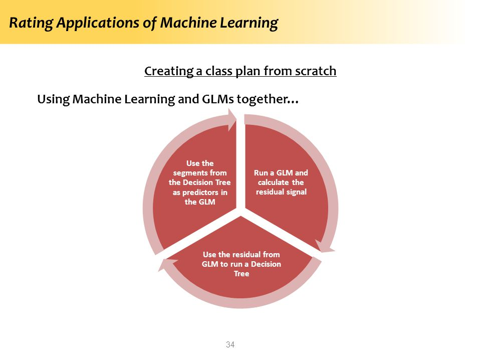 Rating Applications of Machine Learning 34 Creating a class plan from scratch Using Machine Learning and GLMs together… Run a GLM and calculate the re