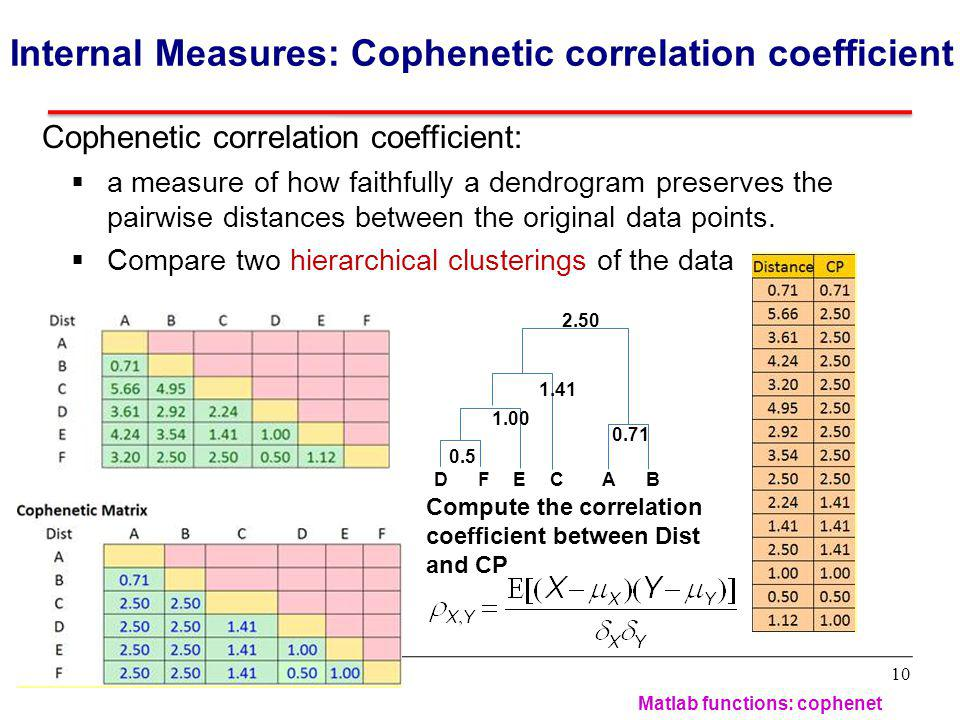 Cophenetic correlation coefficient: a measure of how faithfully a dendrogram preserves the pairwise distances between the original data points.