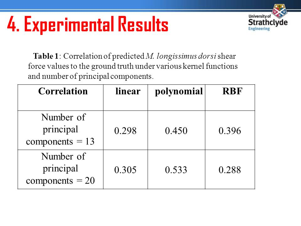 4. Experimental Results CorrelationlinearpolynomialRBF Number of principal components = 13 0.2980.4500.396 Number of principal components = 20 0.3050.