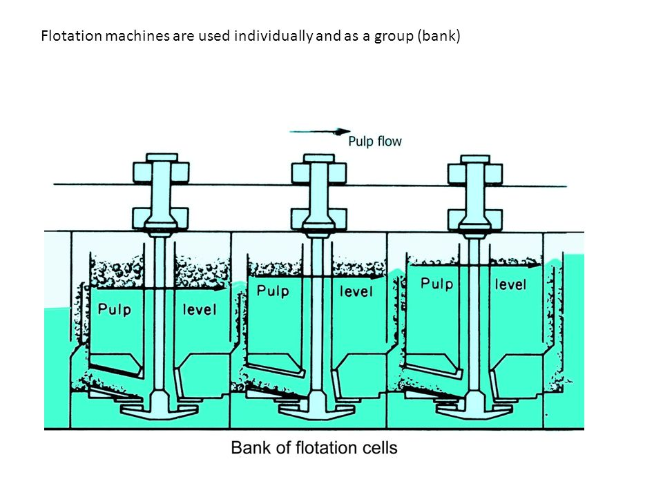 Flotation machines are used individually and as a group (bank)