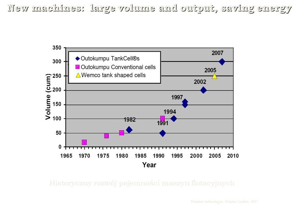 New machines: large volume and output, saving energy Flotation technologies. Outotec Leaflets 2007 Historyczny rozwój pojemności maszyn flotacyjnych