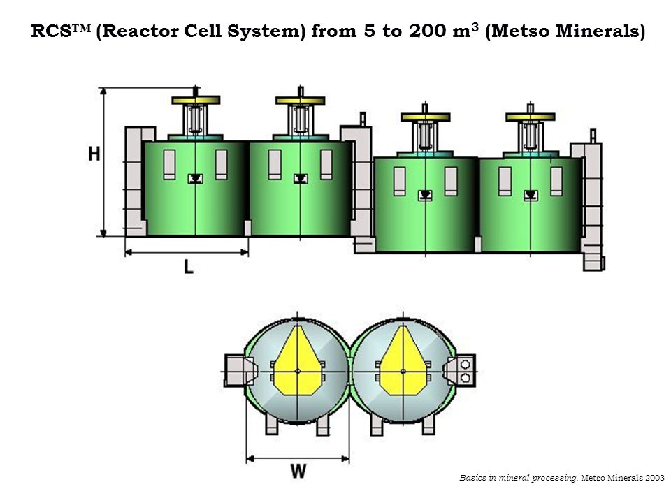 RCS (Reactor Cell System) from 5 to 200 m 3 (Metso Minerals) Basics in mineral processing. Metso Minerals 2003