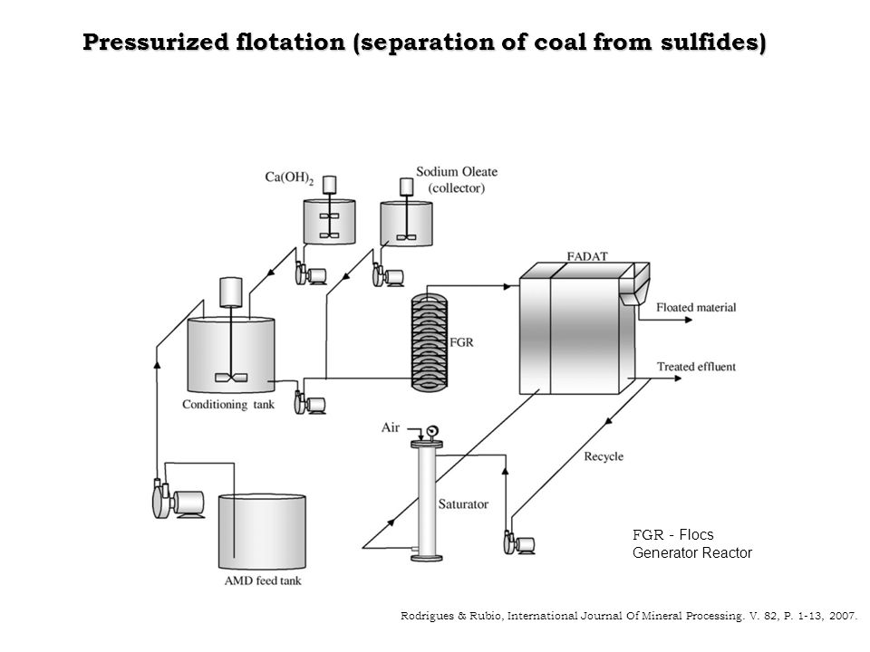 Pressurized flotation (separation of coal from sulfides) Rodrigues & Rubio, International Journal Of Mineral Processing. V. 82, P. 1-13, 2007. FGR - F