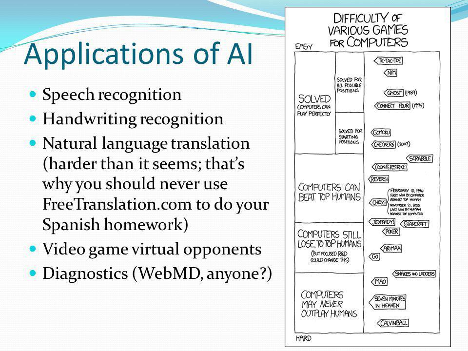 Applications of AI Speech recognition Handwriting recognition Natural language translation (harder than it seems; thats why you should never use FreeTranslation.com to do your Spanish homework) Video game virtual opponents Diagnostics (WebMD, anyone )