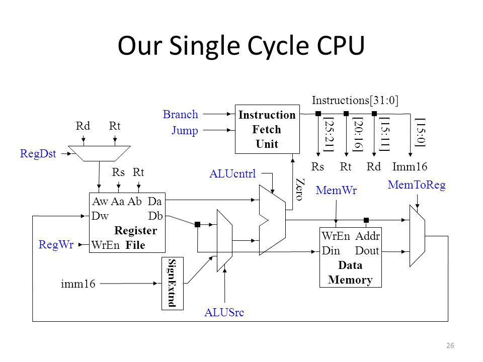 26 Our Single Cycle CPU SignExtnd WrEn Addr Din Dout Data Memory Instruction Fetch Unit Rs Rt RsRtRdImm16 imm16 Instructions[31:0] [25:21][20:16][15:11] [15:0] Branch Jump ALUSrc RegDst RdRt ALUcntrl Aw Aa Ab Da Dw Db Register WrEn File RegWr MemWr MemToReg Zero