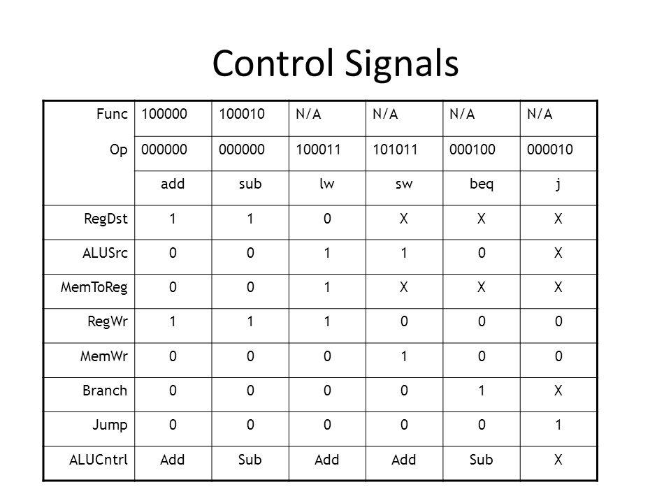 Control Signals Func100000100010N/A Op000000 100011101011000100000010 addsublwswbeqj RegDst110XXX ALUSrc00110X MemToReg001XXX RegWr111000 MemWr000100 Branch00001X Jump000001 ALUCntrlAddSubAdd SubX
