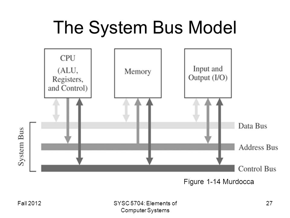 Fall 2012SYSC 5704: Elements of Computer Systems 27 The System Bus Model Figure 1-14 Murdocca