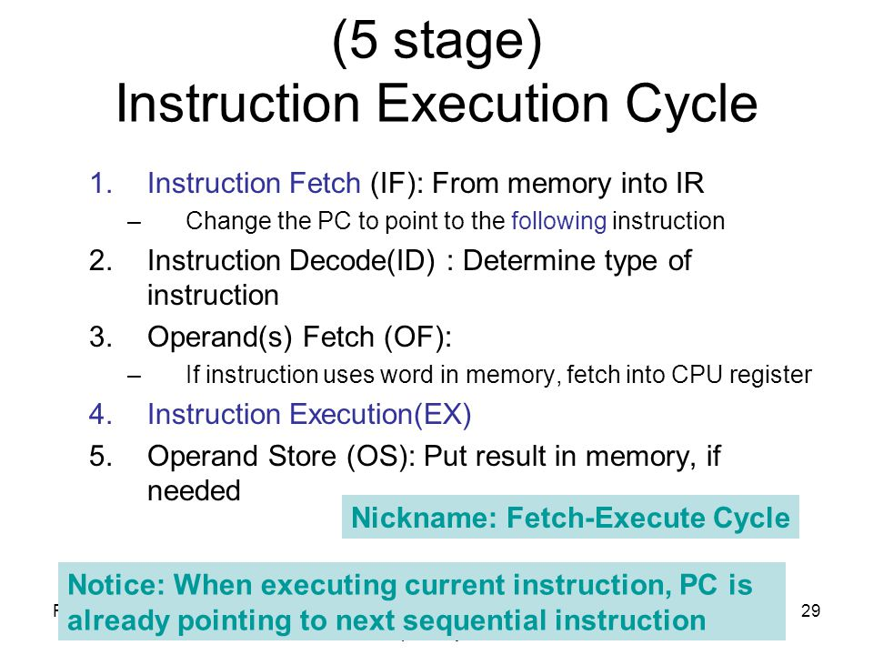 Fall 2012SYSC 5704: Elements of Computer Systems 29 (5 stage) Instruction Execution Cycle 1.Instruction Fetch (IF): From memory into IR –Change the PC to point to the following instruction 2.Instruction Decode(ID) : Determine type of instruction 3.Operand(s) Fetch (OF): –If instruction uses word in memory, fetch into CPU register 4.Instruction Execution(EX) 5.Operand Store (OS): Put result in memory, if needed Nickname: Fetch-Execute Cycle Notice: When executing current instruction, PC is already pointing to next sequential instruction