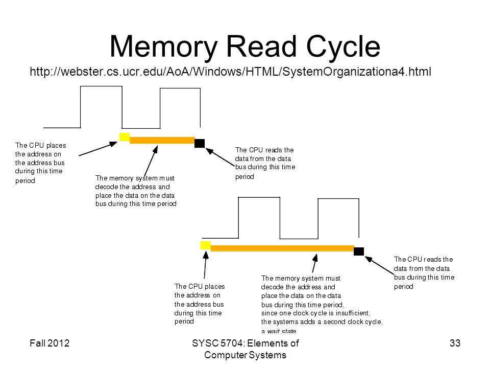 Memory Read Cycle http://webster.cs.ucr.edu/AoA/Windows/HTML/SystemOrganizationa4.html Fall 2012SYSC 5704: Elements of Computer Systems 33