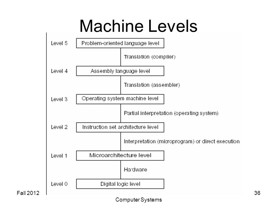 Fall 2012SYSC 5704: Elements of Computer Systems 36 Machine Levels