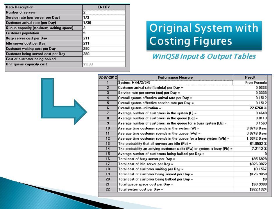 Original System with Costing Figures Original System with Costing Figures WinQSB Input & Output Tables
