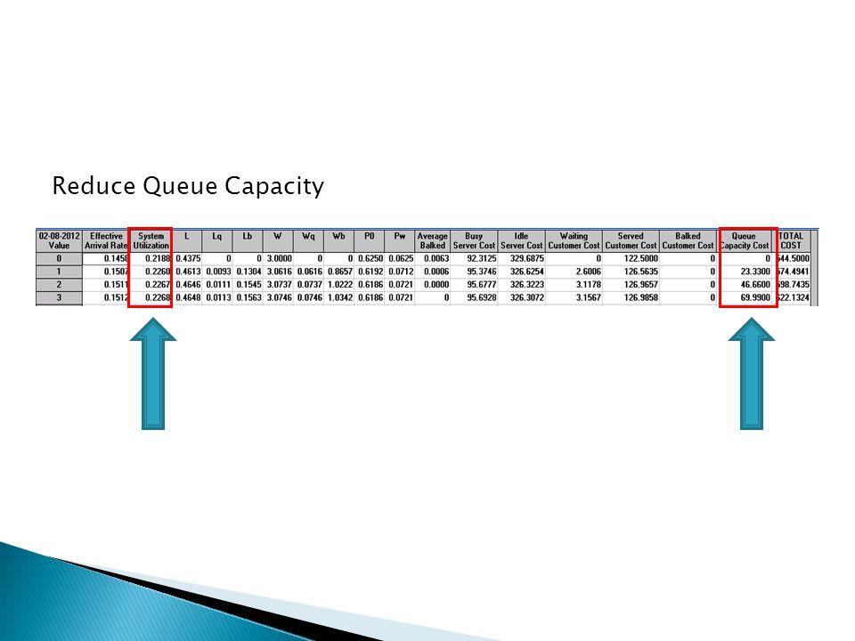 Reduce Queue Capacity