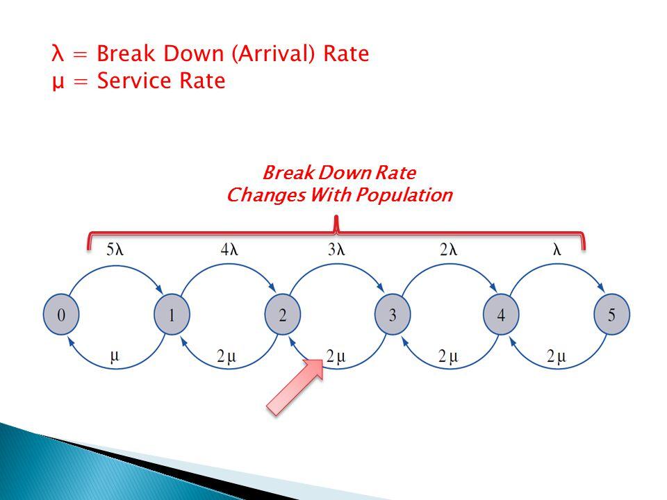 λ = Break Down (Arrival) Rate μ = Service Rate Break Down Rate Changes With Population