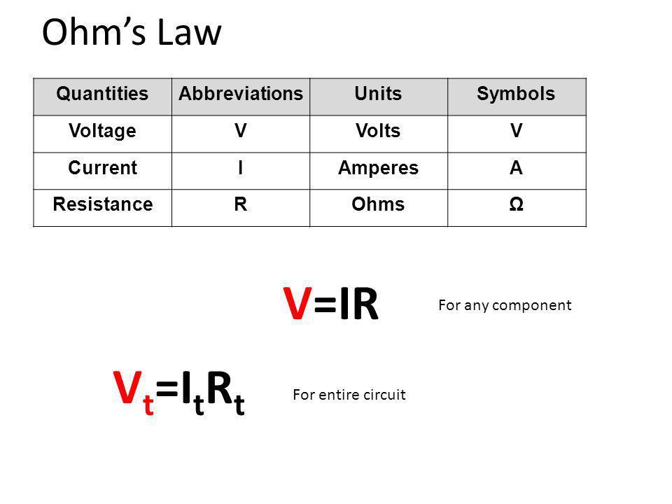 Ohms Law QuantitiesAbbreviationsUnitsSymbols VoltageVVoltsV CurrentIAmperesA ResistanceROhmsΩ V t =I t R t V=IR For any component For entire circuit