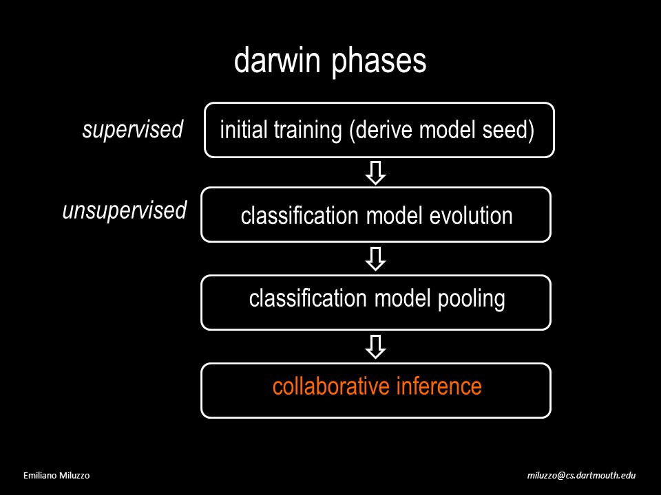miluzzo@cs.dartmouth.eduEmiliano Miluzzo darwin phases initial training (derive model seed) classification model evolution classification model pooling collaborative inference supervised unsupervised