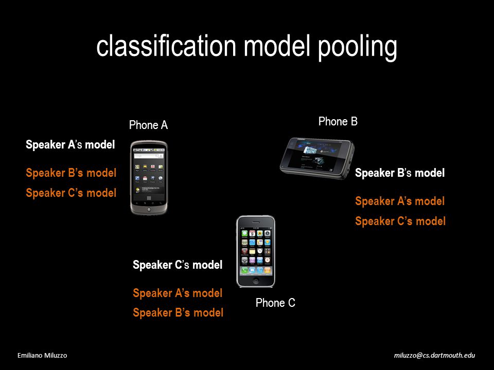 miluzzo@cs.dartmouth.eduEmiliano Miluzzo classification model pooling Speaker A s model Phone A Phone B Phone C Speaker Bs model Speaker Cs model Speaker As model Speaker Bs model Speaker As model Speaker Cs model