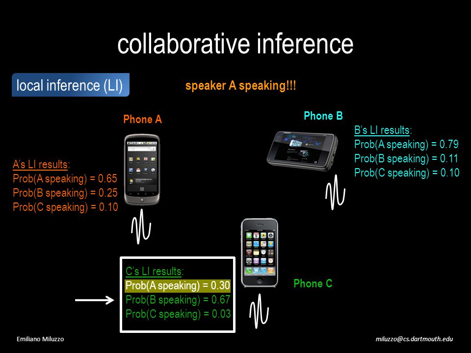 miluzzo@cs.dartmouth.eduEmiliano Miluzzo collaborative inference Phone A Phone B Phone C speaker A speaking!!.