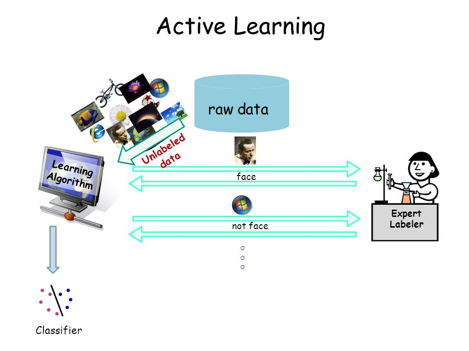 Active Learning in Practice Text classification: active SVM ( Tong & Koller, ICML2000).