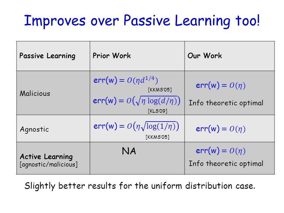Improves over Passive Learning too! Passive LearningPrior WorkOur Work Malicious Agnostic Active Learning [agnostic/malicious] Info theoretic optimal