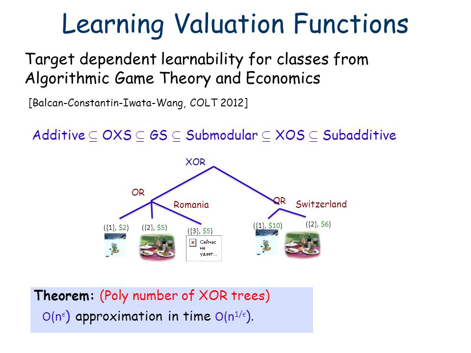 Learning Valuation Functions Target dependent learnability for classes from Algorithmic Game Theory and Economics Additive µ OXS µ GS µ Submodular µ X
