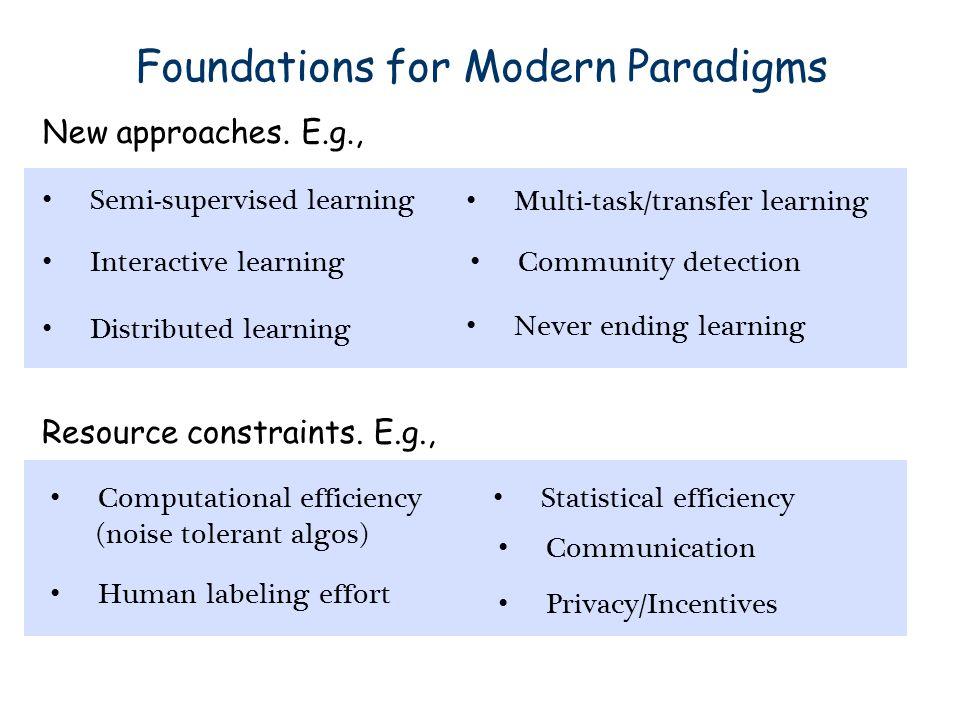 Foundations for Modern Paradigms Resource constraints. E.g., Computational efficiency (noise tolerant algos) Communication Human labeling effort Stati