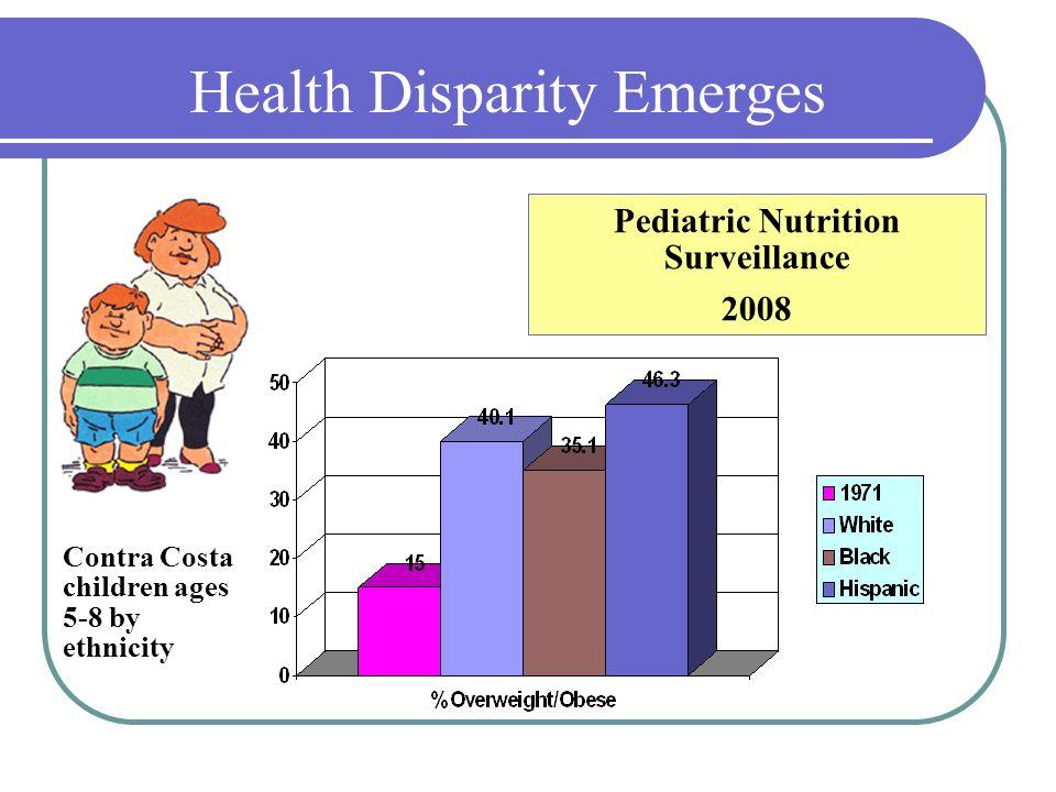 Contra Costa children ages 5-8 by ethnicity Pediatric Nutrition Surveillance 2008 Health Disparity Emerges