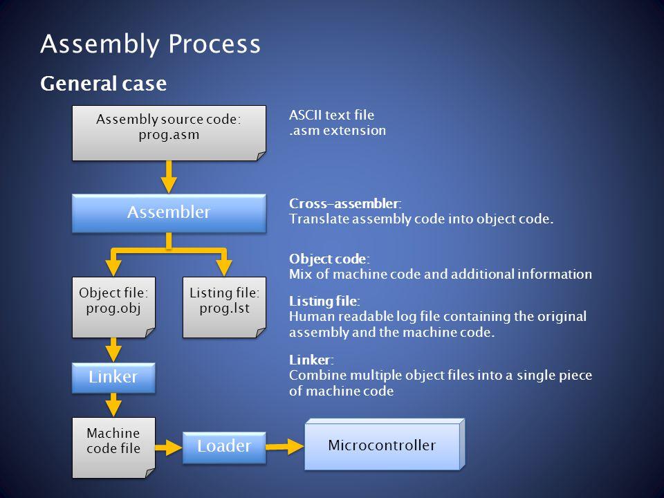 Assembly Process General case Assembler Assembly source code: prog.asm Assembly source code: prog.asm ASCII text file.asm extension Object file: prog.
