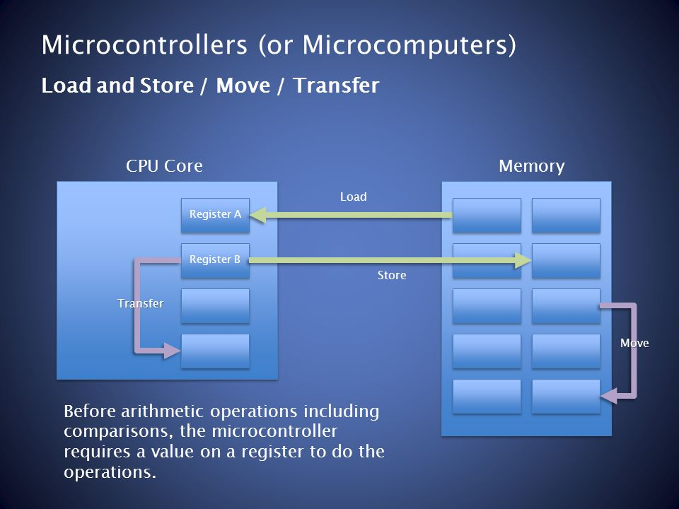 Microcontrollers (or Microcomputers) Load and Store / Move / Transfer Register A Register B MemoryCPU Core Load Store Move Transfer Before arithmetic