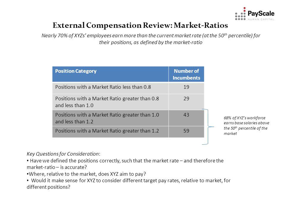 External Compensation Review: Market-Ratios Nearly 70% of XYZs employees earn more than the current market rate (at the 50 th percentile) for their positions, as defined by the market-ratio Key Questions for Consideration: Have we defined the positions correctly, such that the market rate – and therefore the market-ratio – is accurate.